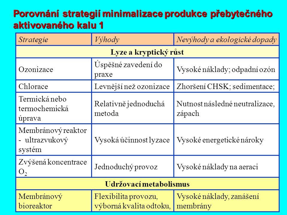 18 StrategieVýhodyNevýhody a ekologické dopady Lyze a kryptický růst Ozonizace Úspěšné zavedení do praxe Vysoké náklady; odpadní ozón ChloraceLevnější