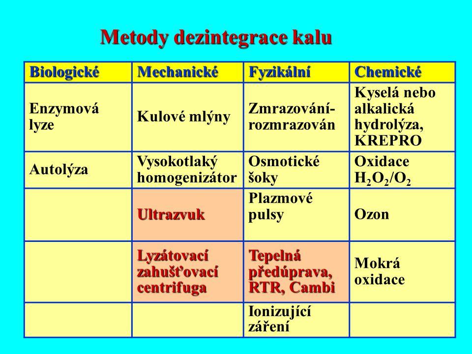 22 BiologickéMechanickéFyzikálníChemické Enzymová lyze Kulové mlýny Zmrazování- rozmrazován Kyselá nebo alkalická hydrolýza, KREPRO Autolýza Vysokotla