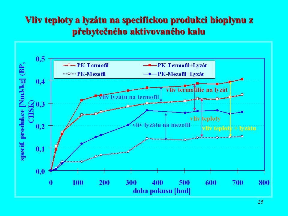 25 Vliv teploty a lyzátu na specifickou produkci bioplynu z přebytečného aktivovaného kalu vliv teploty vliv teploty + lyzátu vliv lyzátu na mezofil v