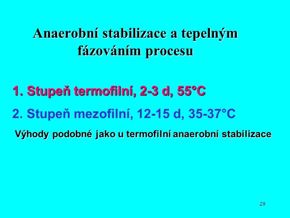 29 Anaerobní stabilizace a tepelným fázováním procesu 1.Stupeň termofilní, 2-3 d, 55°C 2.Stupeň mezofilní, 12-15 d, 35-37°C Výhody podobné jako u term