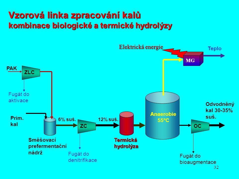 32 6% suš.12% suš. PAK ZLC ZCOC Fugát do aktivace Fugát do denitrifikace Fugát do bioaugmentace Prim. kal Směšovací prefermentační nádrž Termická hydr
