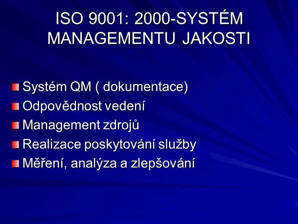 ISO 9001: 2000-SYSTÉM MANAGEMENTU JAKOSTI Systém QM ( dokumentace) Odpovědnost vedení Management zdrojů Realizace poskytování služby Měření, analýza a zlepšování