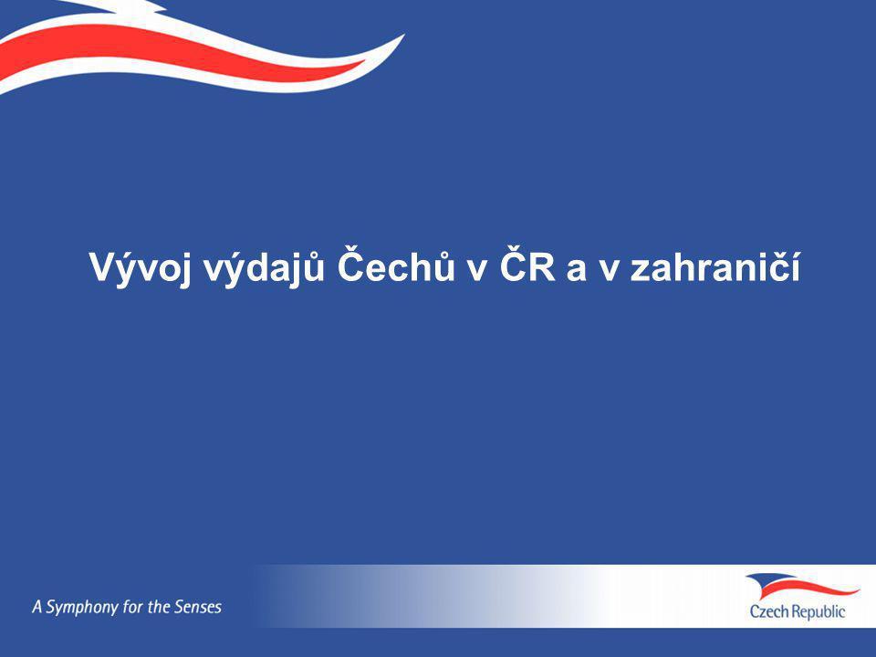 Průměrný výdaj na 1 cestu v ČR Nárůst v roce 2006 oproti roku 2003 o 27 % (z 3 000 Kč na 3 817 Kč), u kratších cest o 8 % Celkové výdaje Čechů v mld.