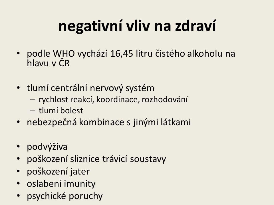 negativní vliv na zdraví podle WHO vychází 16,45 litru čistého alkoholu na hlavu v ČR tlumí centrální nervový systém – rychlost reakcí, koordinace, ro