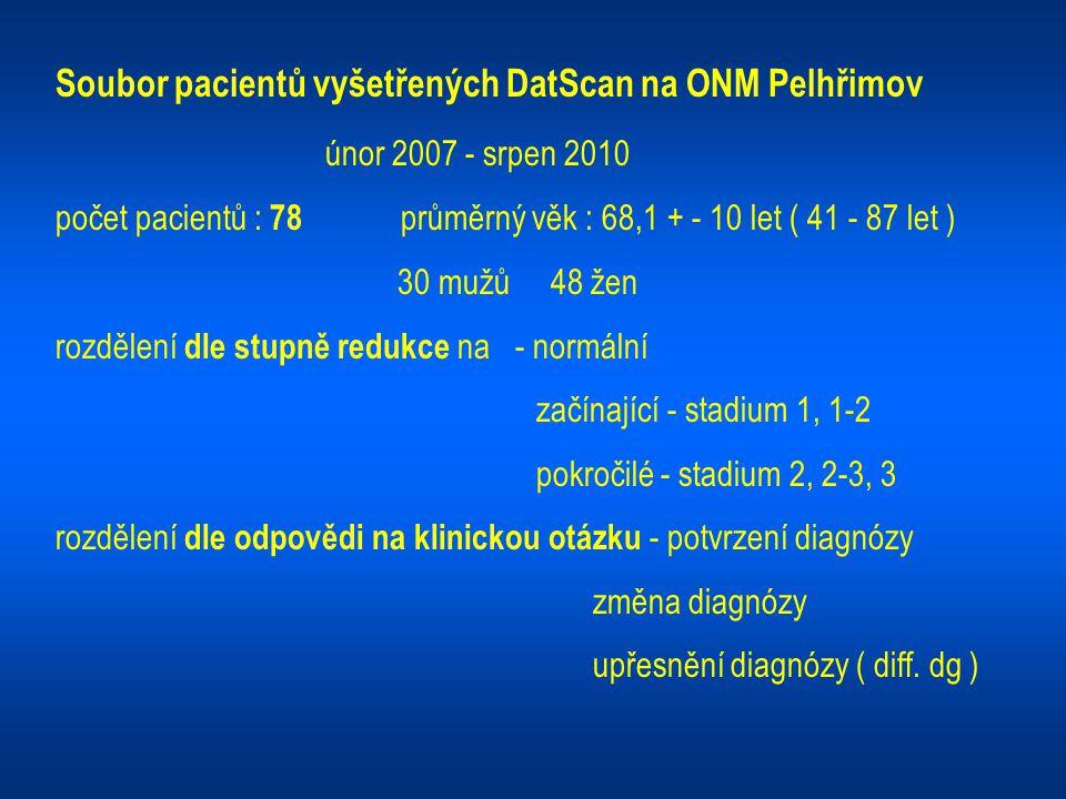 Soubor pacientů vyšetřených DatScan na ONM Pelhřimov únor 2007 - srpen 2010 počet pacientů : 78 průměrný věk : 68,1 + - 10 let ( 41 - 87 let ) 30 mužů