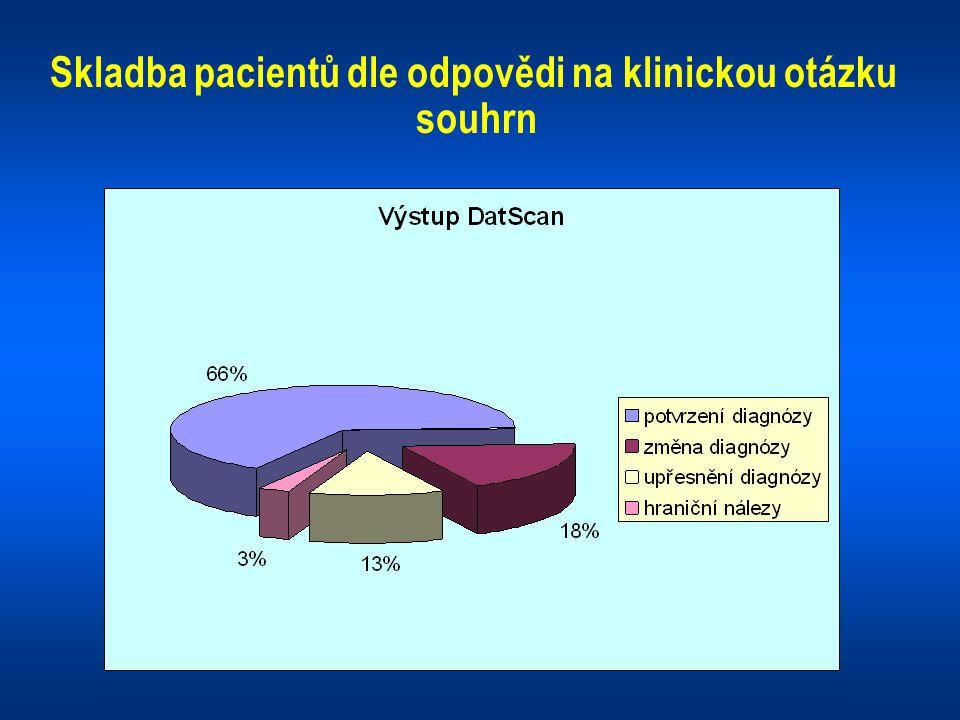 Skladba pacientů dle odpovědi na klinickou otázku souhrn