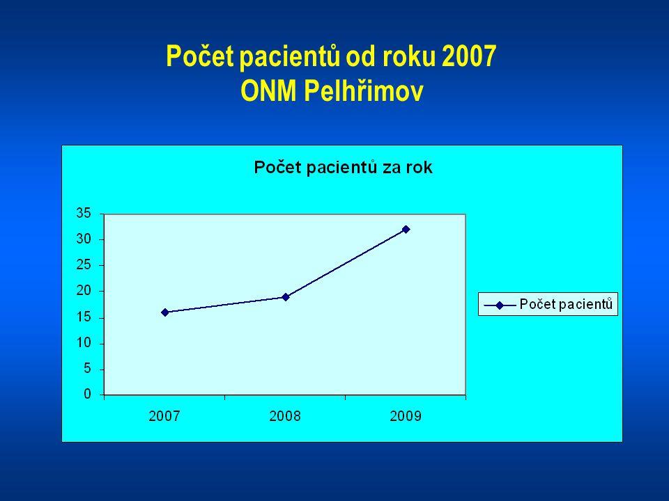 Počet pacientů od roku 2007 ONM Pelhřimov