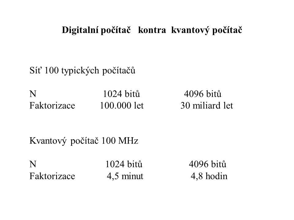 Digitalní počítač kontra kvantový počítač Síť 100 typických počítačů N 1024 bitů 4096 bitů Faktorizace 100.000 let 30 miliard let Kvantový počítač 100 MHz N 1024 bitů 4096 bitů Faktorizace 4,5 minut 4,8 hodin