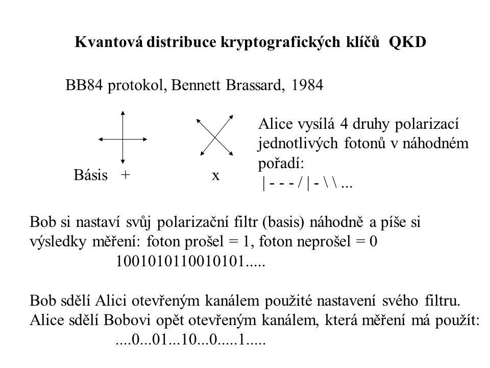 Kvantová distribuce kryptografických klíčů QKD BB84 protokol, Bennett Brassard, 1984 Alice vysílá 4 druhy polarizací jednotlivých fotonů v náhodném pořadí: | - - - / | - \ \...