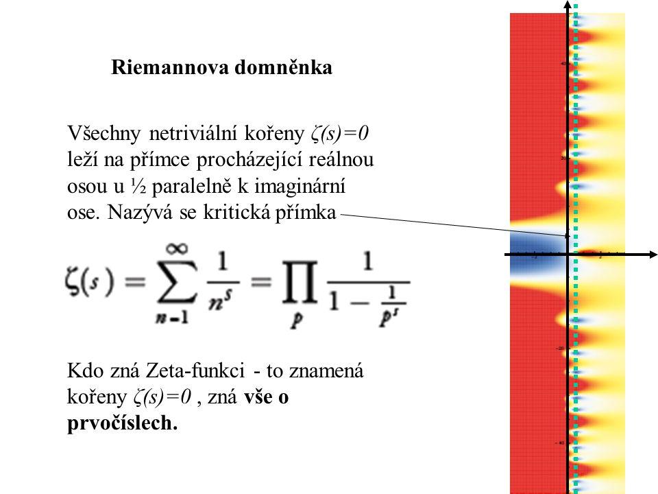 Riemannova domněnka Všechny netriviální kořeny ζ(s)=0 leží na přímce procházející reálnou osou u ½ paralelně k imaginární ose.