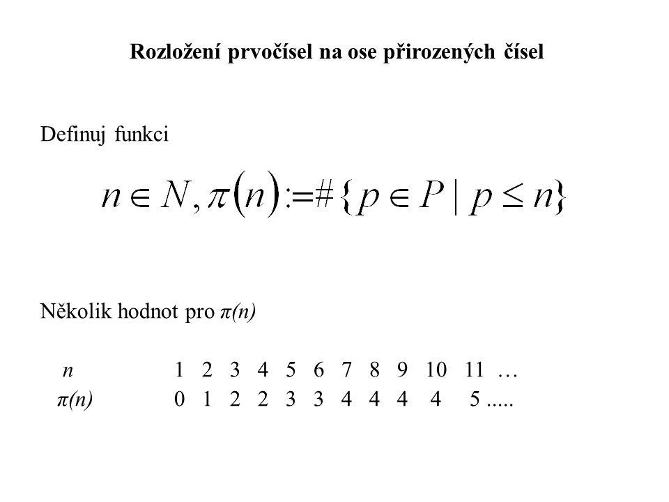 Definuj funkci Několik hodnot pro π(n) n1 2 3 4 5 6 7 8 9 10 11 … π(n) 0 1 2 2 3 3 4 4 4 4 5.....