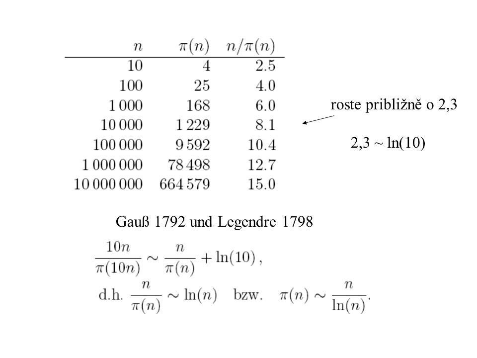 roste približně o 2,3 2,3 ~ ln(10) Gauß 1792 und Legendre 1798