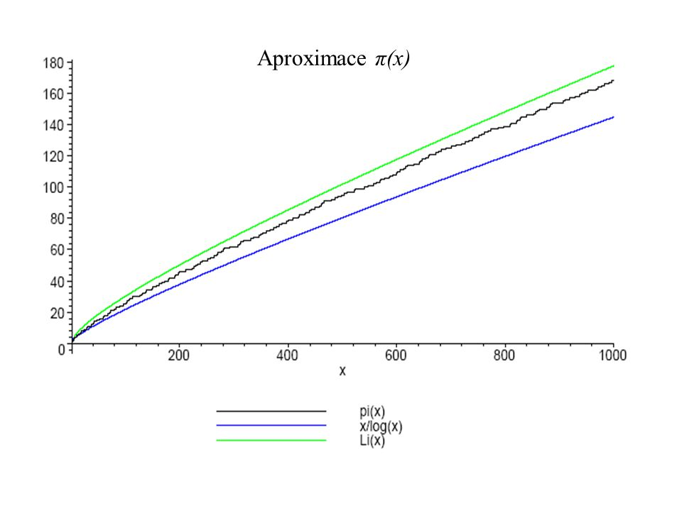 Aproximace π(x)