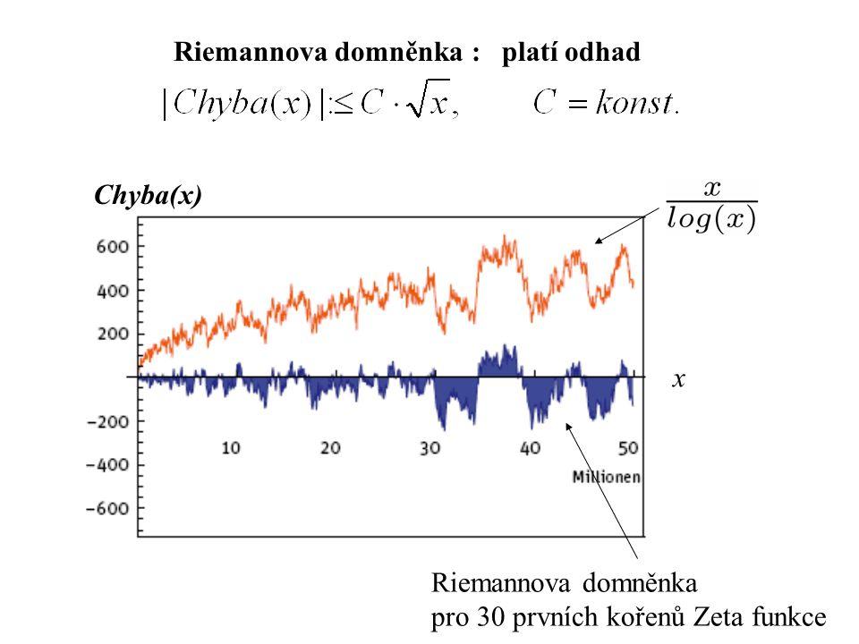 Chyba(x) Riemannova domněnka pro 30 prvních kořenů Zeta funkce x Riemannova domněnka : platí odhad
