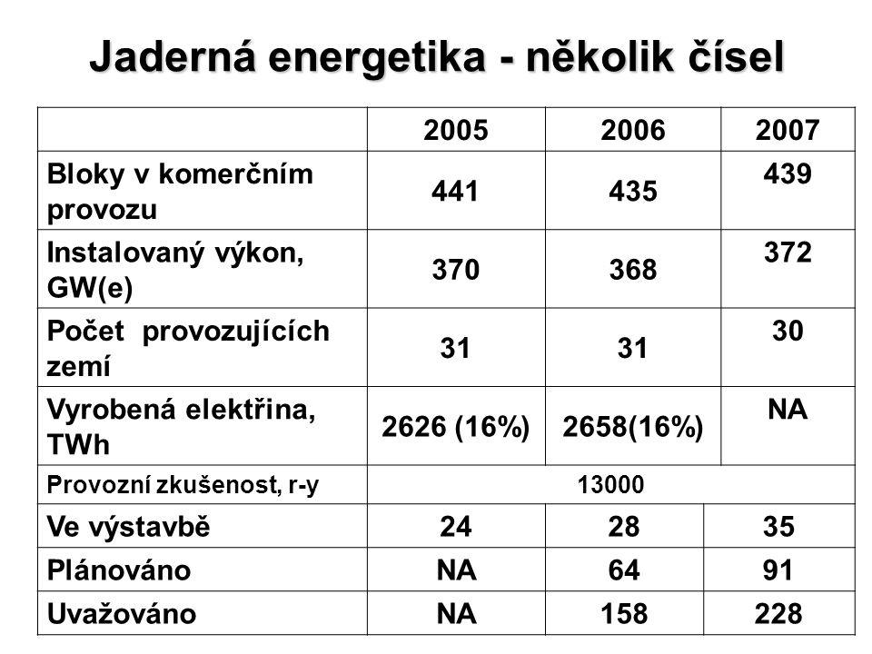 Jaderná energetika - několik čísel 20052006 2007 Bloky v komerčním provozu 441435 439 Instalovaný výkon, GW(e) 370368 372 Počet provozujících zemí 31