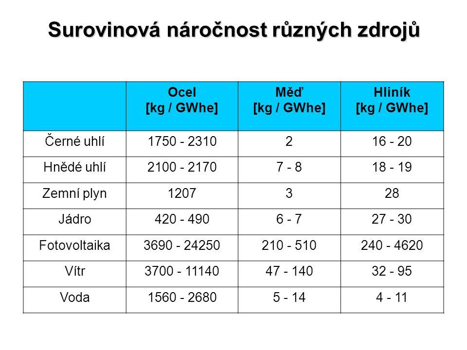 Surovinová náročnost různých zdrojů Ocel [kg / GWhe] Měď [kg / GWhe] Hliník [kg / GWhe] Černé uhlí1750 - 2310216 - 20 Hnědé uhlí2100 - 21707 - 818 - 1