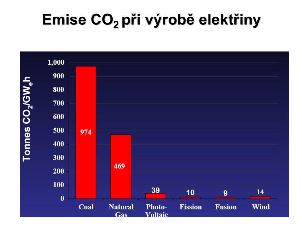 Emise CO 2 při výrobě elektřiny