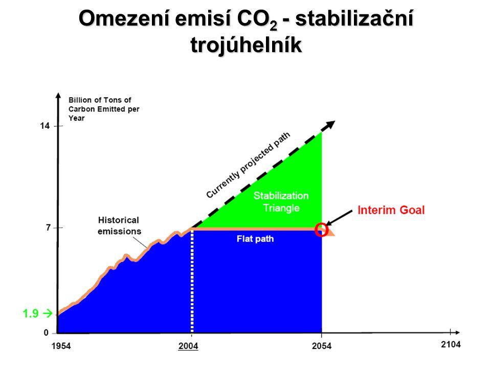 Omezení emisí CO 2 - stabilizační trojúhelník