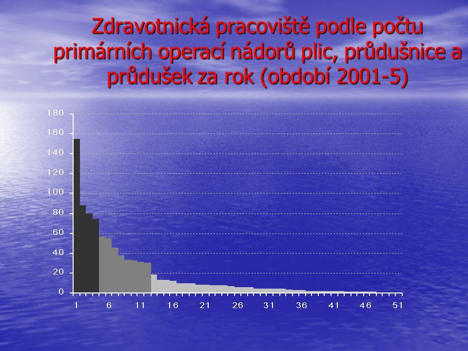 Zdravotnická pracoviště podle počtu primárních operací nádorů plic, průdušnice a průdušek za rok (období 2001-5)