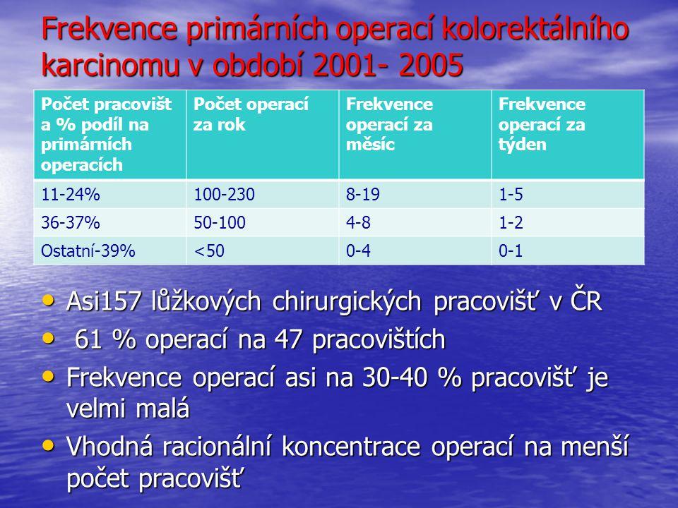 Frekvence primárních operací kolorektálního karcinomu v období 2001- 2005 Počet pracovišt a % podíl na primárních operacích Počet operací za rok Frekvence operací za měsíc Frekvence operací za týden 11-24%100-2308-191-5 36-37%50-1004-81-2 Ostatní-39%<500-40-1 Asi157 lůžkových chirurgických pracovišť v ČR Asi157 lůžkových chirurgických pracovišť v ČR 61 % operací na 47 pracovištích 61 % operací na 47 pracovištích Frekvence operací asi na 30-40 % pracovišť je velmi malá Frekvence operací asi na 30-40 % pracovišť je velmi malá Vhodná racionální koncentrace operací na menší počet pracovišť Vhodná racionální koncentrace operací na menší počet pracovišť