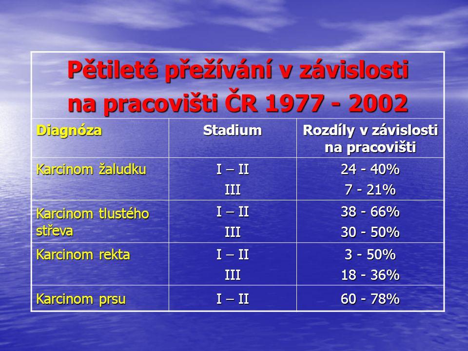 Pětileté přežívání v závislosti na pracovišti ČR 1977 - 2002 DiagnózaStadium Rozdíly v závislosti na pracovišti Karcinom žaludku I – II III 24 - 40% 7