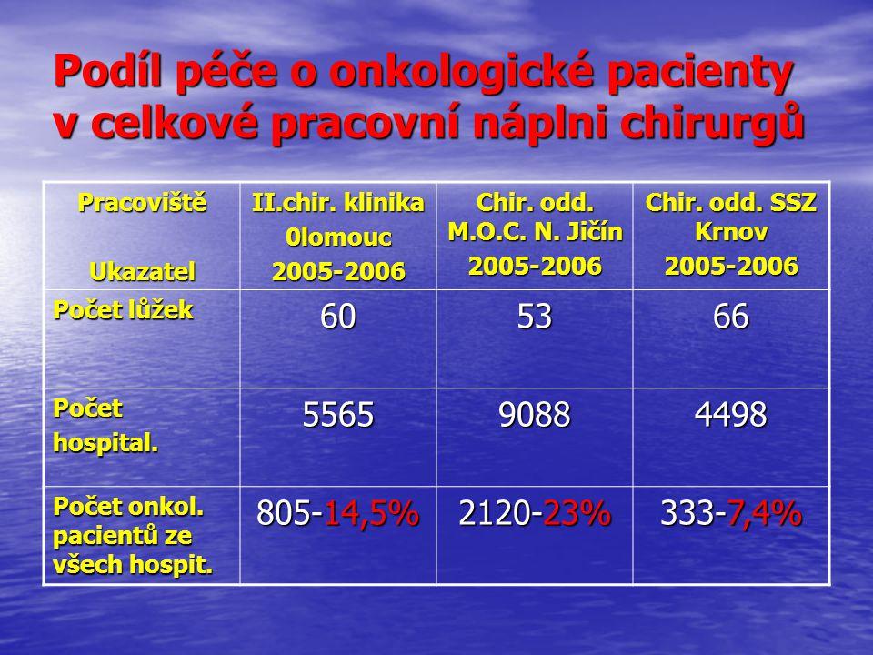 Podíl péče o onkologické pacienty v celkové pracovní náplni chirurgů PracovištěUkazatel II.chir. klinika 0lomouc2005-2006 Chir. odd. M.O.C. N. Jičín 2