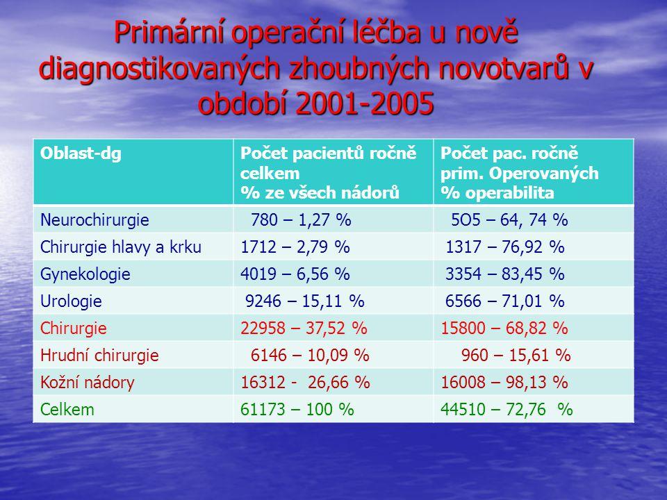 Primární operační léčba u nově diagnostikovaných zhoubných novotvarů v období 2001-2005 Oblast-dgPočet pacientů ročně celkem % ze všech nádorů Počet pac.