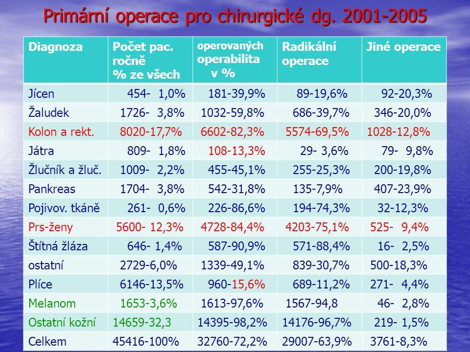 Primární operace pro chirurgické dg. 2001-2005 DiagnozaPočet pac. ročně % ze všech operovaných operabilita v % Radikální operace Jiné operace Jícen 45
