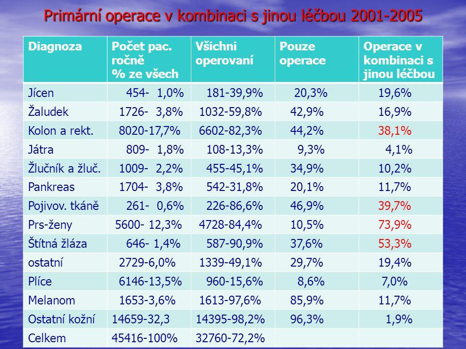 Primární operace v kombinaci s jinou léčbou 2001-2005 DiagnozaPočet pac. ročně % ze všech Všichni operovaní Pouze operace Operace v kombinaci s jinou