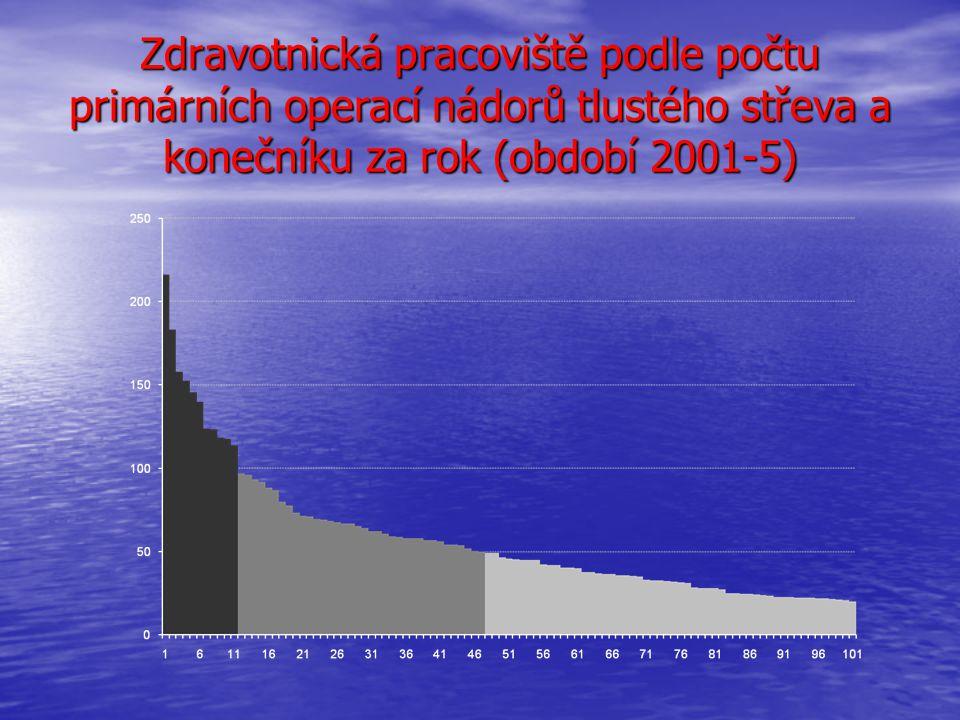 Zdravotnická pracoviště podle počtu primárních operací nádorů tlustého střeva a konečníku za rok (období 2001-5)