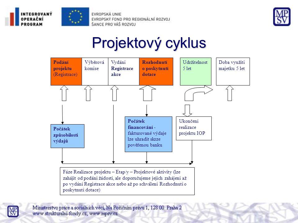 Projektový cyklus Rozhodnutí o poskytnutí dotace Podání projektu (Registrace) Udržitelnost 5 let Ukončení realizace projektu IOP Vydání Registrace akce Výběrová komise Počátek způsobilosti výdajů Počátek financování - fakturované výdaje lze uhradit skrze pověřenou banku Fáze Realizace projektu – Etap/y – Projektové aktivity (lze zahájit od podání žádosti, ale doporučujeme jejich zahájení až po vydání Registrace akce nebo až po schválení Rozhodnutí o poskytnutí dotace) Doba využití majetku 5 let