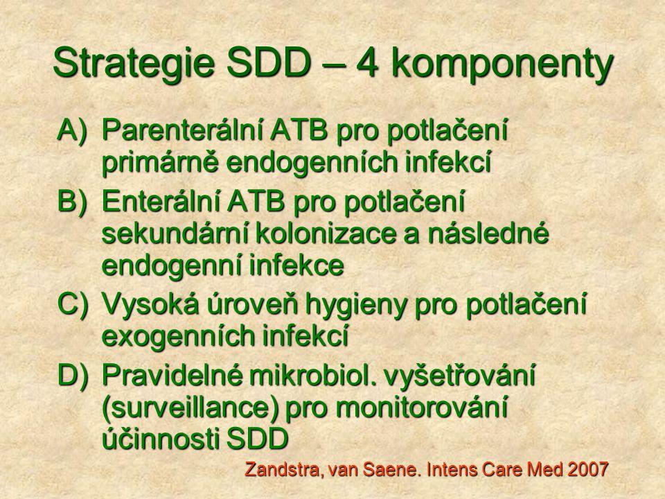 Strategie SDD – 4 komponenty A)Parenterální ATB pro potlačení primárně endogenních infekcí B)Enterální ATB pro potlačení sekundární kolonizace a násle