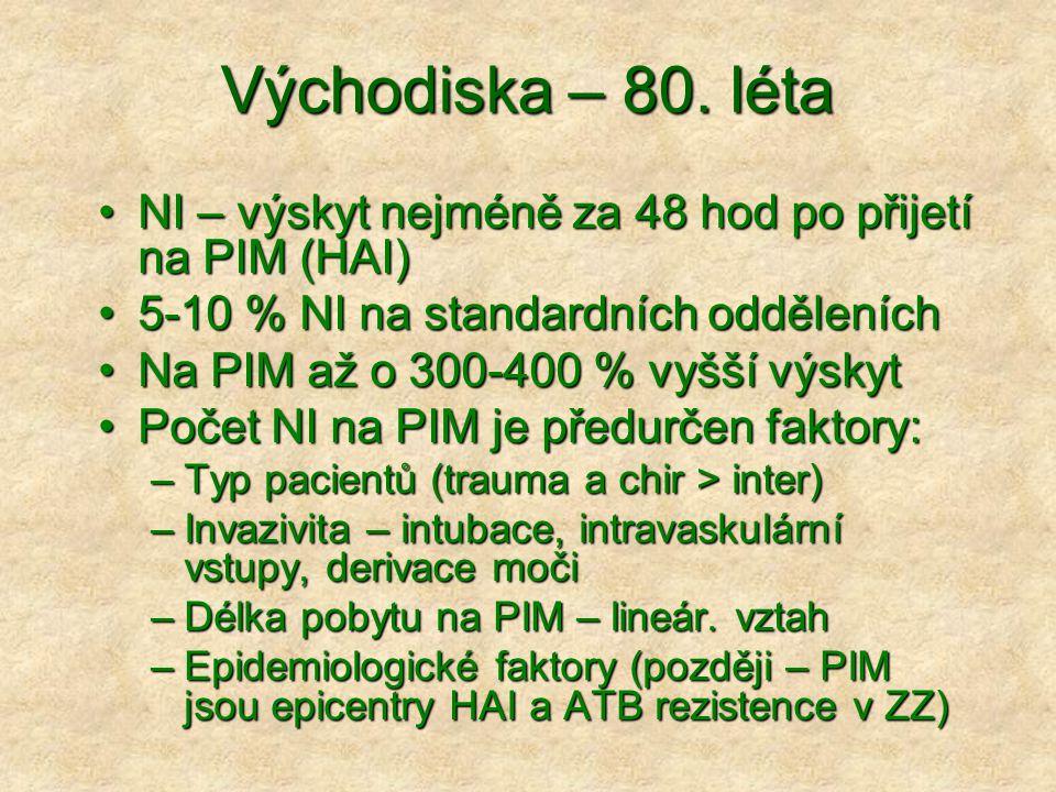 Východiska – 80. léta NI – výskyt nejméně za 48 hod po přijetí na PIM (HAI)NI – výskyt nejméně za 48 hod po přijetí na PIM (HAI) 5-10 % NI na standard
