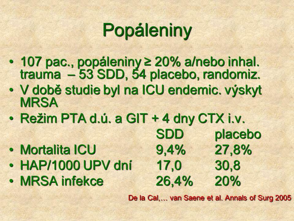 Popáleniny 107 pac., popáleniny ≥ 20% a/nebo inhal. trauma – 53 SDD, 54 placebo, randomiz.107 pac., popáleniny ≥ 20% a/nebo inhal. trauma – 53 SDD, 54