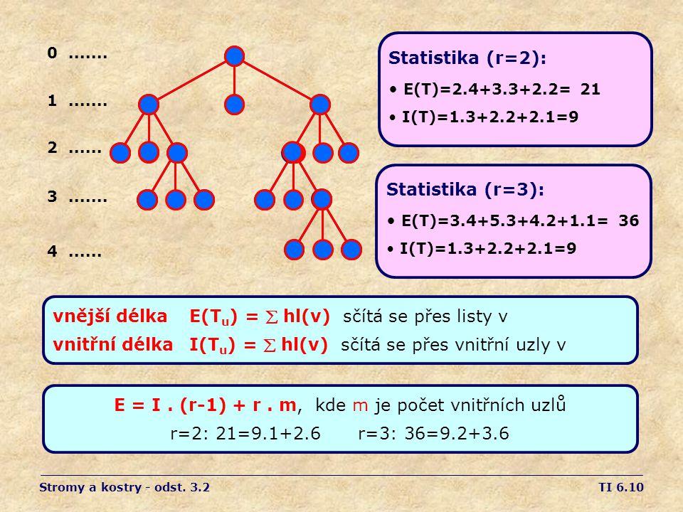 TI 6.10 vnější délka E(T u ) =  hl(v) sčítá se přes listy v vnitřní délka I(T u ) =  hl(v) sčítá se přes vnitřní uzly v Statistika (r=2): E(T)=2.4+3.3+2.2= 21 I(T)=1.3+2.2+2.1=9 0.......