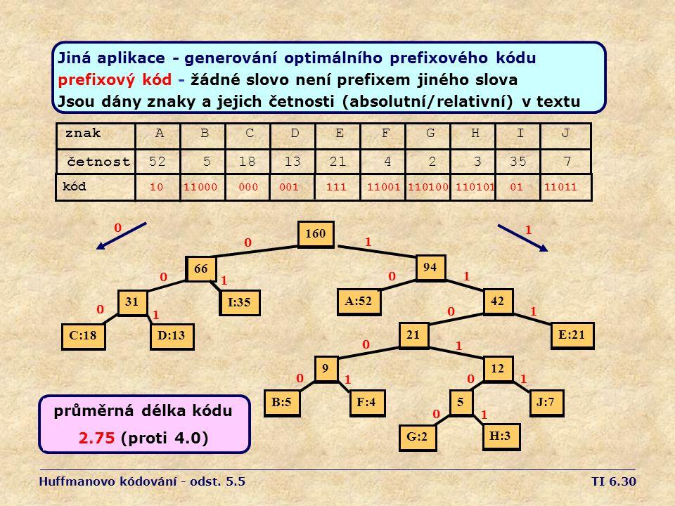 TI 6.30 162 6 I:35 C:18D:13 31 A:52 94 E:21 42 B:5F:4 921 J:7 12 G:2 H:3 5 Jiná aplikace - generování optimálního prefixového kódu prefixový kód - žádné slovo není prefixem jiného slova Jsou dány znaky a jejich četnosti (absolutní/relativní) v textu znak A B C D E F G H I J četnost 52 5 18 13 21 4 2 3 35 7 160 6 I:35C:18D:13 31 A:52 94 E:21 42 B:5F:4 921 J:7 12 G:2 H:3 5 Huffmanovo kódování - odst.