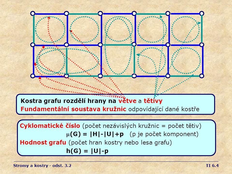 TI 6.15 Množinový rozklad - dynamický soubor podmnožin dané množiny s operacemi - MAKE-SET(x) vytvoří jednoprvkovou podmnožinu - UNION(x,y) sjednocení podmnožin s prvky x a y - FIND-SET(x) určí reprezentanta podmnožiny s prvkem x Rekapitulace: Přidáváme hrany a testujeme vznik kružnice.
