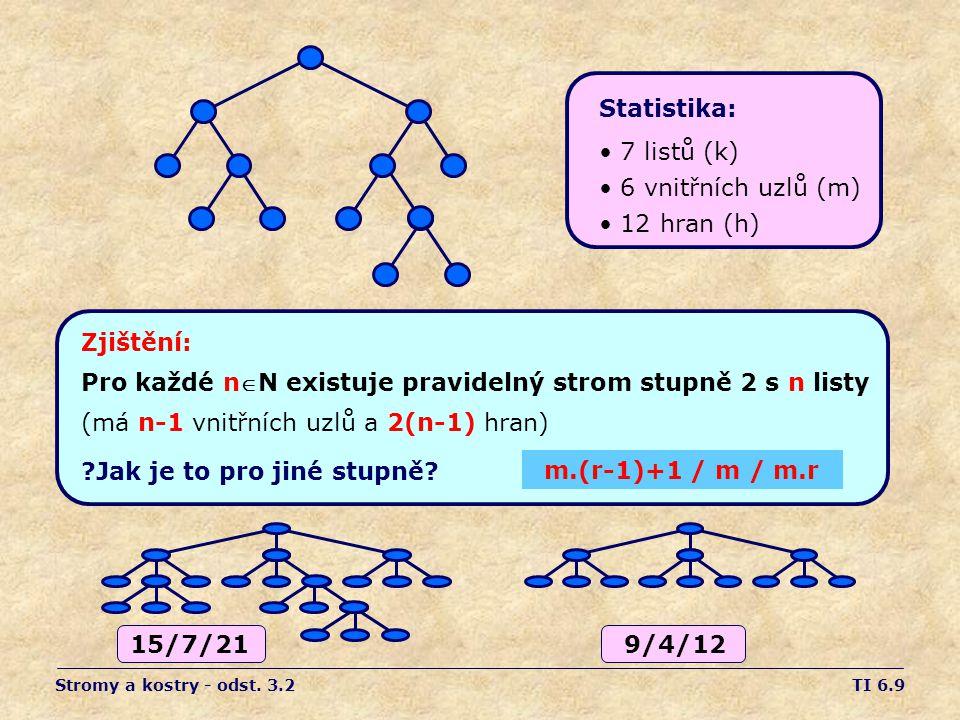 TI 6.9 Zjištění: Pro každé nN existuje pravidelný strom stupně 2 s n listy (má n-1 vnitřních uzlů a 2(n-1) hran) Jak je to pro jiné stupně.