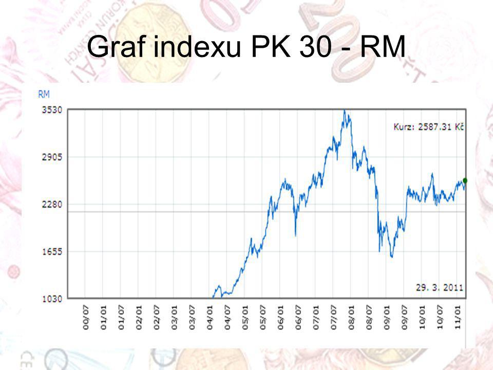 Graf indexu PK 30 - RM