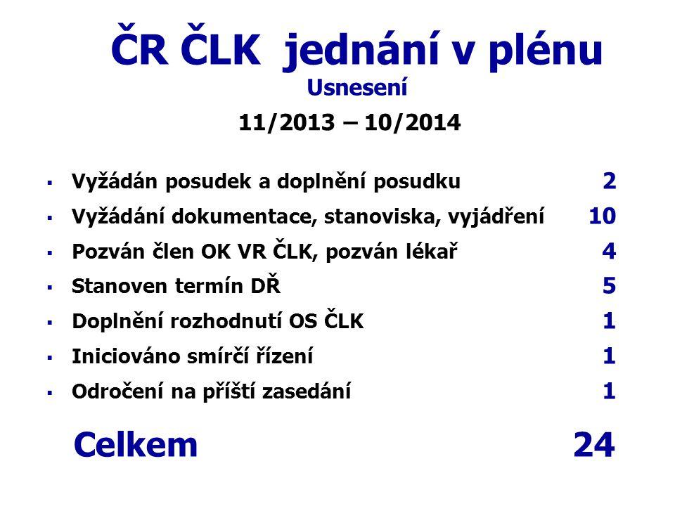 ČR ČLK jednání v plénu Usnesení   Vyžádán posudek a doplnění posudku 2   Vyžádání dokumentace, stanoviska, vyjádření 10   Pozván člen OK VR ČLK,
