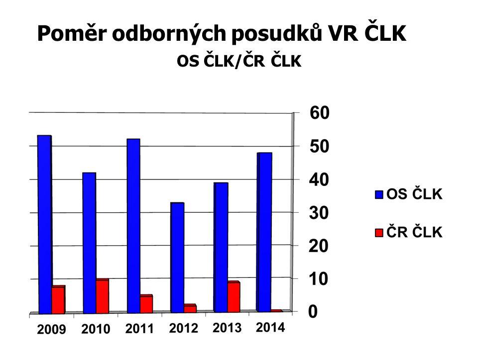 Poměr odborných posudků VR ČLK OS ČLK/ČR ČLK