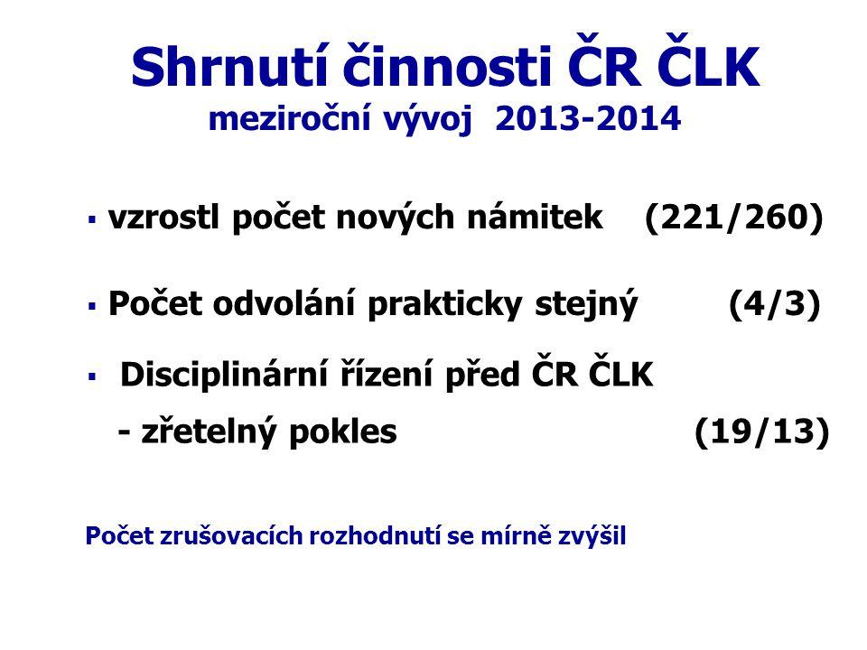 Shrnutí činnosti ČR ČLK meziroční vývoj 2013-2014   Disciplinární řízení před ČR ČLK - zřetelný pokles (19/13)  vzrostl počet nových námitek (221/2