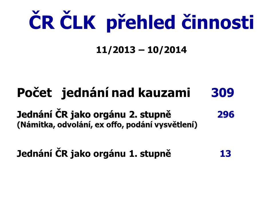 Žádost o zahlazení disciplinárního opatření ČR ČLK obdržela 6 žádostí o zahlazení disciplinárního opatření   všechny byly posouzeny kladně 11/2013 – 10/2014