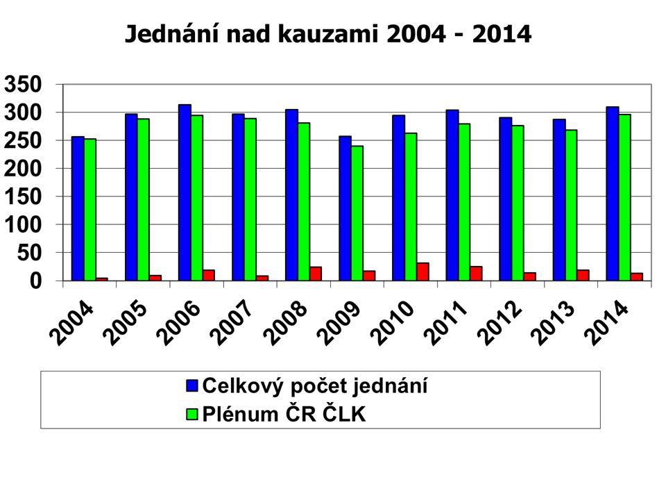 Shrnutí činnosti ČR ČLK meziroční vývoj 2013-2014   Disciplinární řízení před ČR ČLK - zřetelný pokles (19/13)  vzrostl počet nových námitek (221/260)  Počet odvolání prakticky stejný (4/3) Počet zrušovacích rozhodnutí se mírně zvýšil