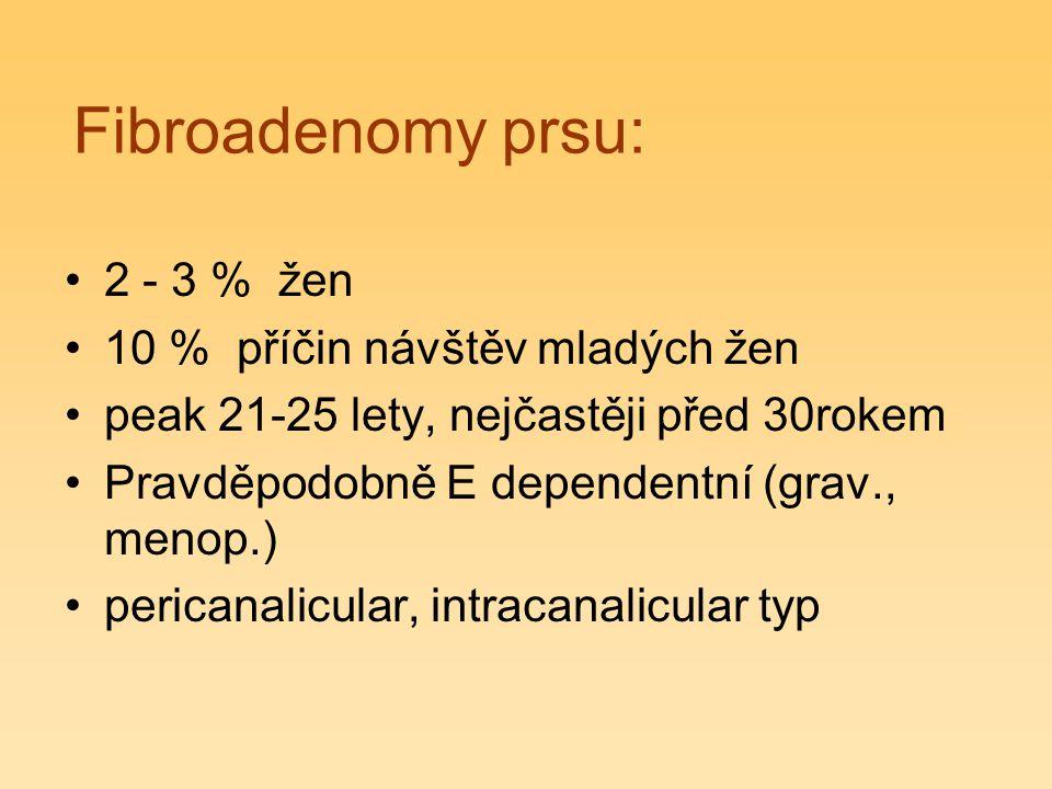 Fibroadenomy prsu: 2 - 3 % žen 10 % příčin návštěv mladých žen peak 21-25 lety, nejčastěji před 30rokem Pravděpodobně E dependentní (grav., menop.) pe