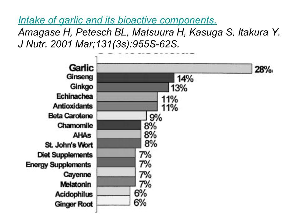 Intake of garlic and its bioactive components. Intake of garlic and its bioactive components. Amagase H, Petesch BL, Matsuura H, Kasuga S, Itakura Y.