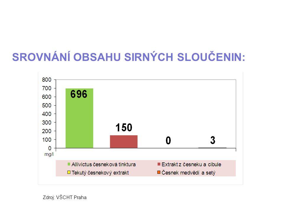 SROVNÁNÍ OBSAHU SIRNÝCH SLOUČENIN: Zdroj: VŠCHT Praha