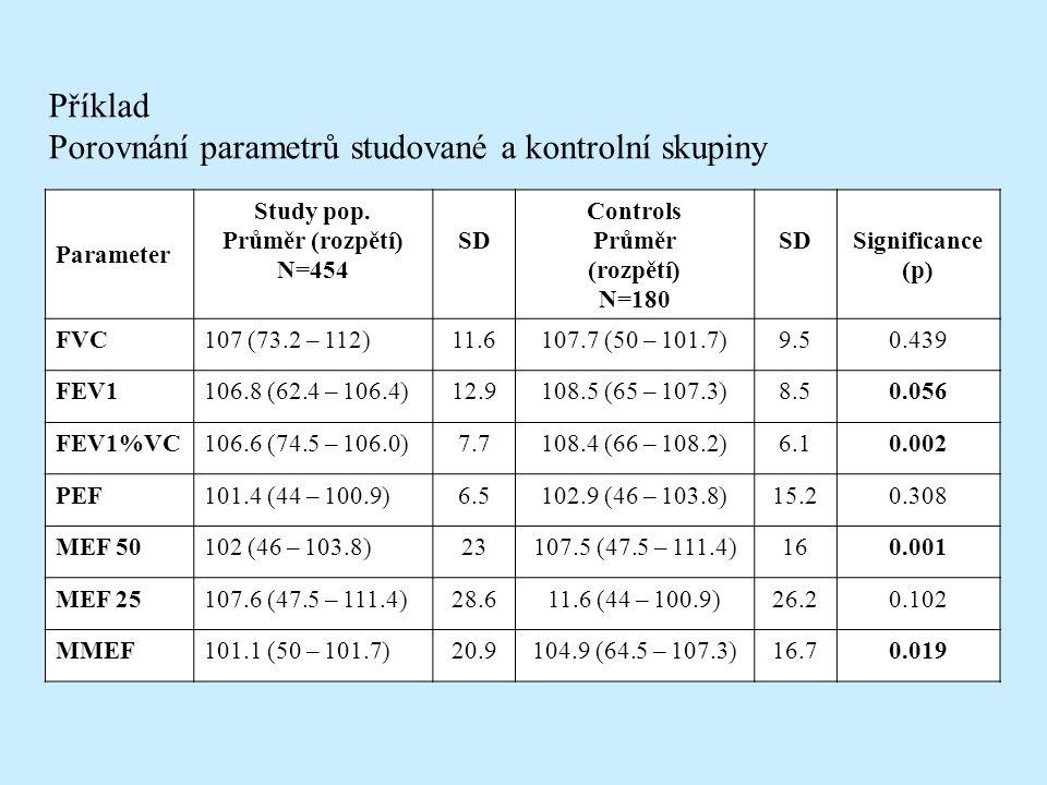 Parameter Study pop.