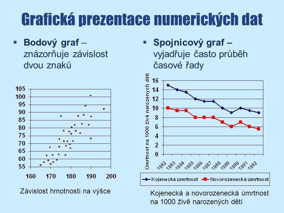 Grafická prezentace numerických dat  Bodový graf – znázorňuje závislost dvou znaků Závislost hmotnosti na výšce  Spojnicový graf – vyjadřuje často průběh časové řady Kojenecká a novorozenecká úmrtnost na 1000 živě narozených dětí