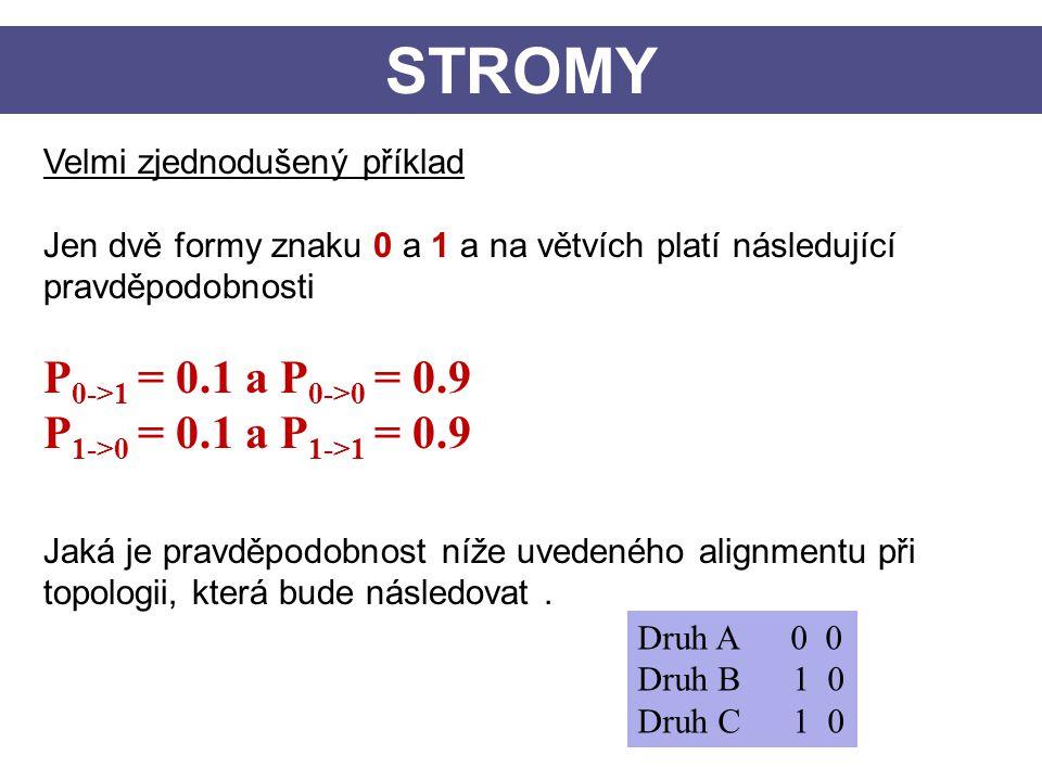 STROMY Velmi zjednodušený příklad Jen dvě formy znaku 0 a 1 a na větvích platí následující pravděpodobnosti P 0->1 = 0.1 a P 0->0 = 0.9 P 1->0 = 0.1 a